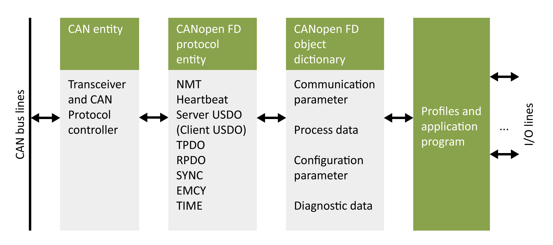 The CANopen FD device model